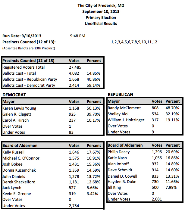 cityoffrederick2013primaryelectionresults