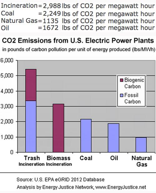 CO2emissions500w