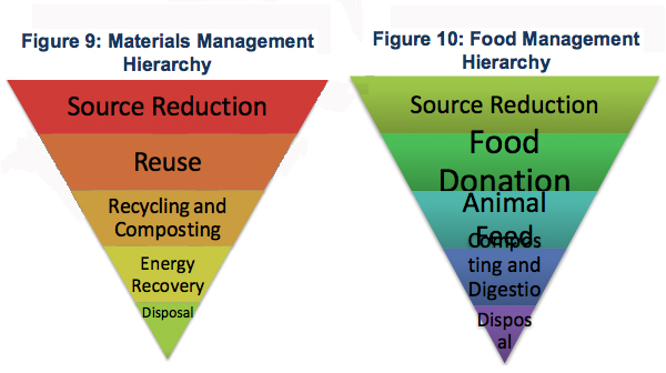 materialsandfoodhierarchy