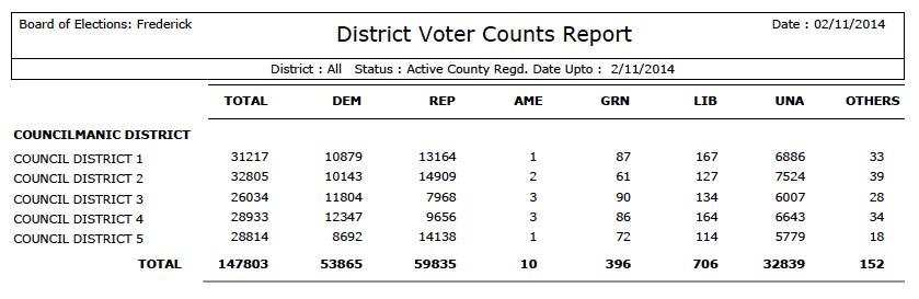 districtvotercounts140211crop