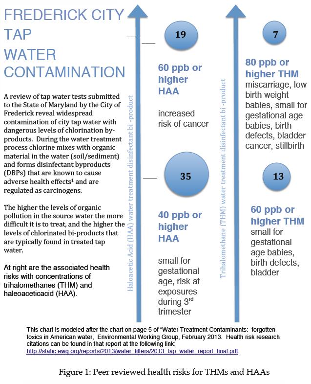 fredericktapwatercontamination