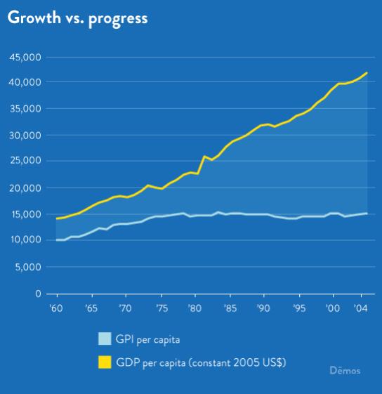 growthvsprogress