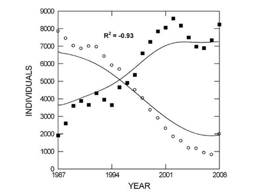 Figure 3. Inverse correlation of the deer harvest of Frederick County to overall orchid census. Squares are the number of deer harvested, circles are the individual orchids census. This graph and caption are originally from figure 4 of Knapp and Weigand (2014)