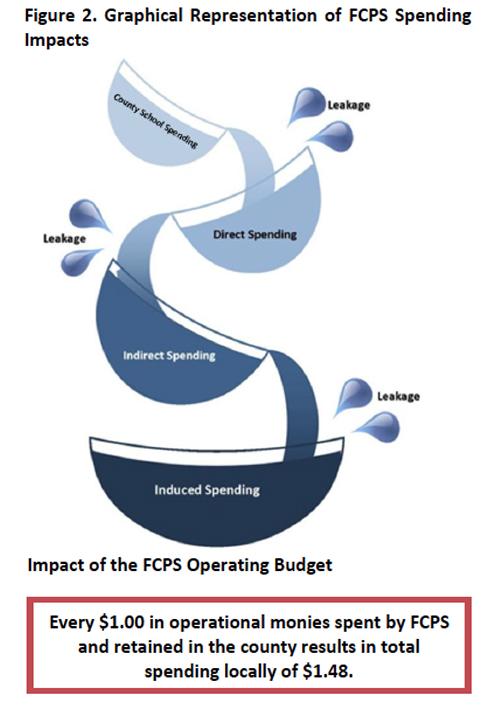 FCPSspendingimpacts