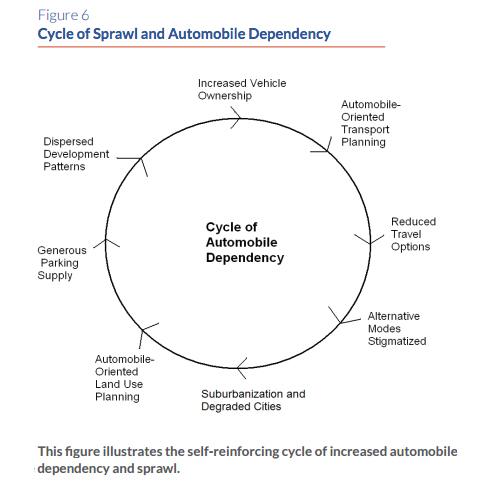 urban sprawl and the automobile essay
