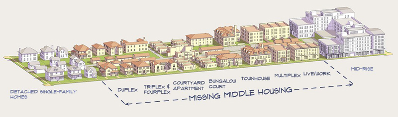 Diagram of Missing Middle Housing types showing the scale between single-family homes and mid-rise buildings.