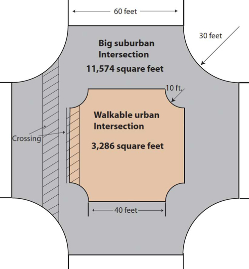 In this example, streets that are 50 percent wider result in an intersection 3.5 times bigger.