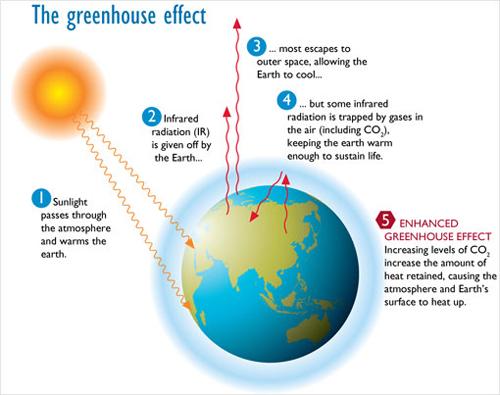 greenhouse-effect500w