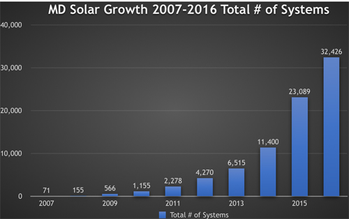 mdsolargrowth500